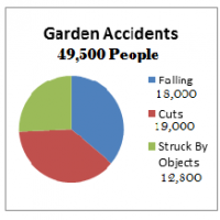 15 Ways to Prevent Accidents In the Garden