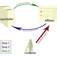 Affiliate Marketing for Dummies Guidelines