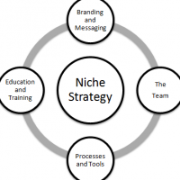 How to Come Up With An Enjoyable Niche