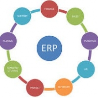 Integration Of Businesses With the Help Of Sap Business One  -  Erpsolution
