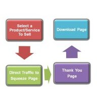 Making Money Online Through Affiliate Marketing - The Process