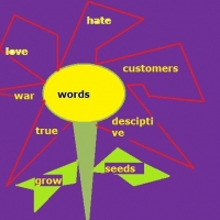 The World Of Descriptive Words And Internet Marketing