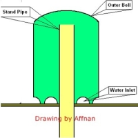 Understanding And Building the Aquaponics Bell Siphon Valve