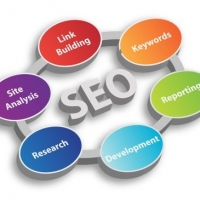 What is the Point Of Keyword Research?